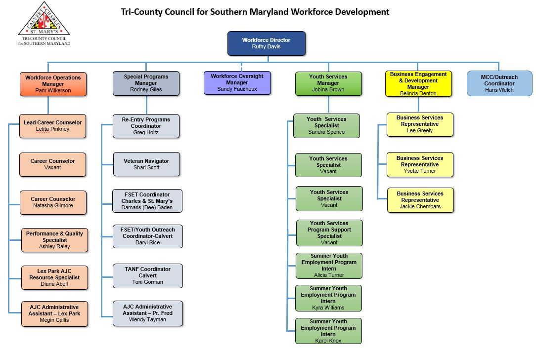 Tri-County Council for Southern Maryland » Organizational Chart